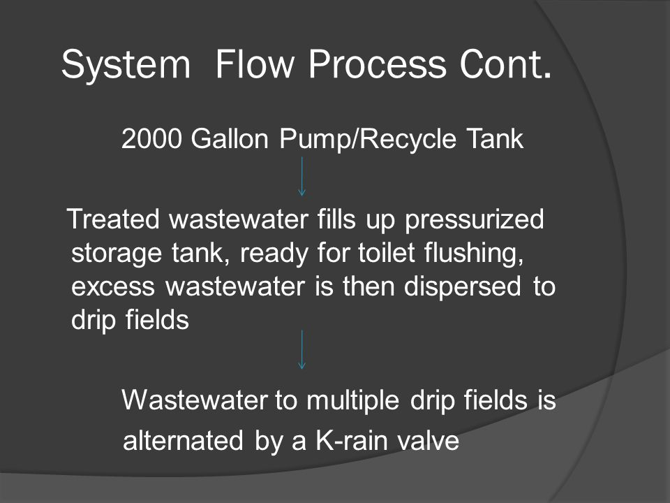 System Flow Process Cont. 2000 Gallon Pump/Recycle Tank Treated wastewater fills up pressurized storage tank, ready for toilet flushing, excess wastew