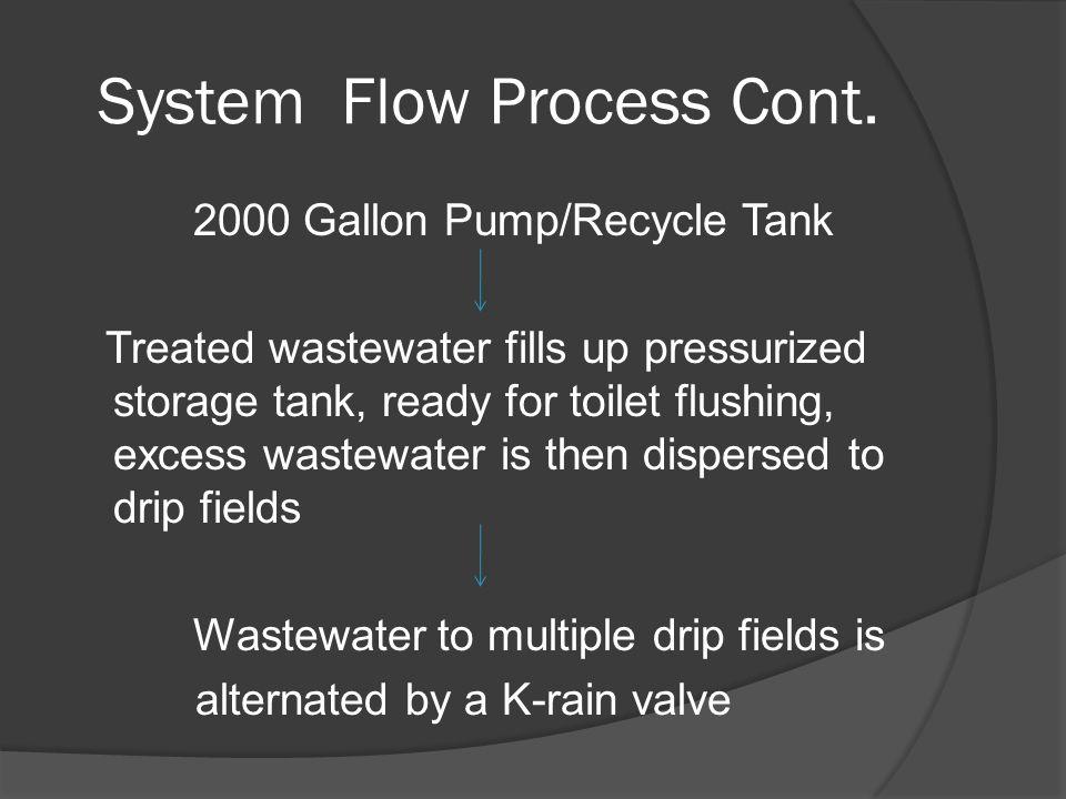 System Flow Process Cont.