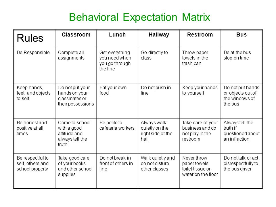 Behavioral Expectation Matrix Rules ClassroomLunchHallwayRestroomBus Be ResponsibleComplete all assignments Get everything you need when you go through the line Go directly to class Throw paper towels in the trash can Be at the bus stop on time Keep hands, feet, and objects to self Do not put your hands on your classmates or their possessions Eat your own food Do not push in line Keep your hands to yourself Do not put hands or objects out of the windows of the bus Be honest and positive at all times Come to school with a good attitude and always tell the truth Be polite to cafeteria workers Always walk quietly on the right side of the hall Take care of your business and do not play in the restroom Always tell the truth if questioned about an infraction Be respectful to self, others and school property Take good care of your books and other school supplies Do not break in front of others in line Walk quietly and do not disturb other classes Never throw paper towels, toilet tissue or water on the floor Do not talk or act disrespectfully to the bus driver