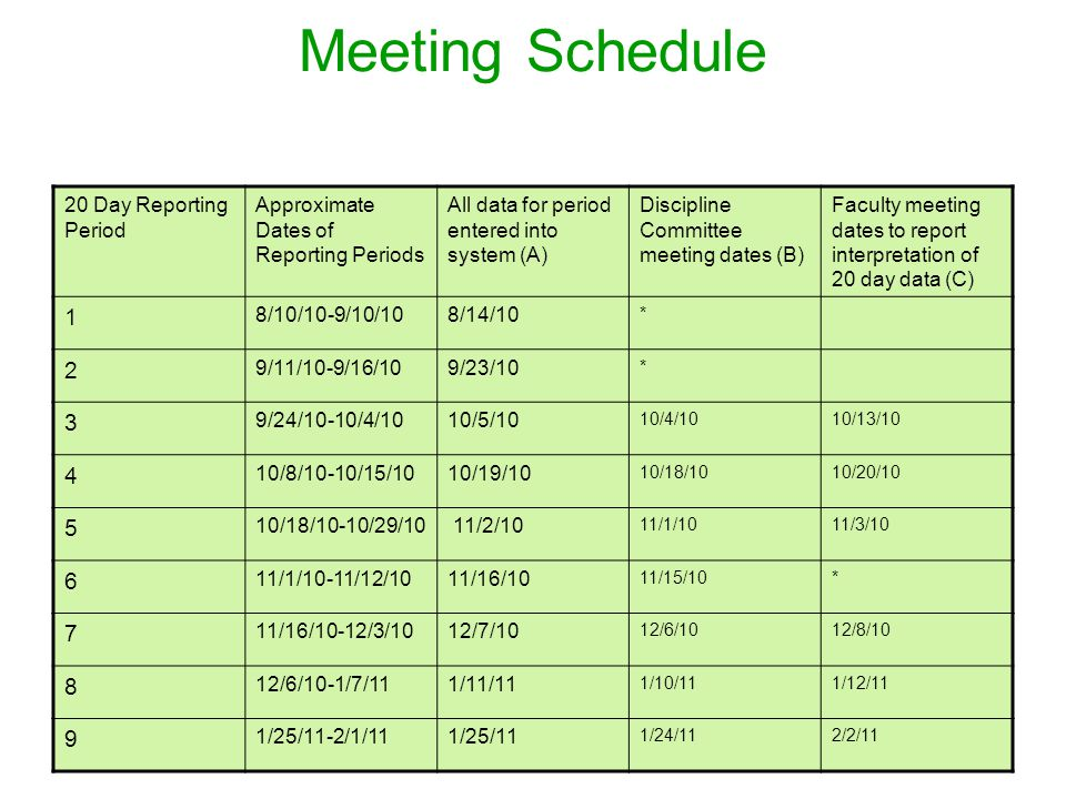 Meeting Schedule 20 Day Reporting Period Approximate Dates of Reporting Periods All data for period entered into system (A) Discipline Committee meeting dates (B) Faculty meeting dates to report interpretation of 20 day data (C) 1 8/10/10-9/10/108/14/10 * 2 9/11/10-9/16/109/23/10 * 3 9/24/10-10/4/1010/5/10 10/4/1010/13/10 4 10/8/10-10/15/1010/19/10 10/18/1010/20/10 5 10/18/10-10/29/10 11/2/10 11/1/1011/3/10 6 11/1/10-11/12/1011/16/10 11/15/10* 7 11/16/10-12/3/1012/7/10 12/6/1012/8/10 8 12/6/10-1/7/111/11/11 1/10/111/12/11 9 1/25/11-2/1/111/25/11 1/24/112/2/11