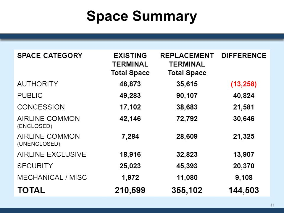 Space Summary 11 SPACE CATEGORYEXISTING TERMINAL Total Space REPLACEMENT TERMINAL Total Space DIFFERENCE AUTHORITY48,87335,615(13,258) PUBLIC49,28390,