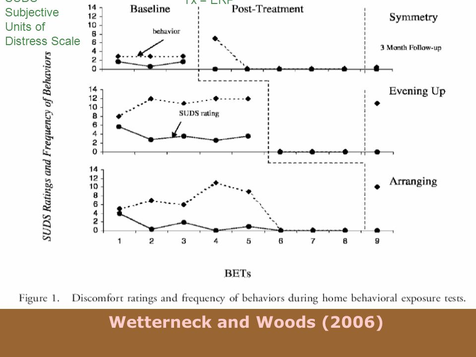 Wetterneck and Woods (2006) SUDS = Subjective Units of Distress Scale Tx = ERP
