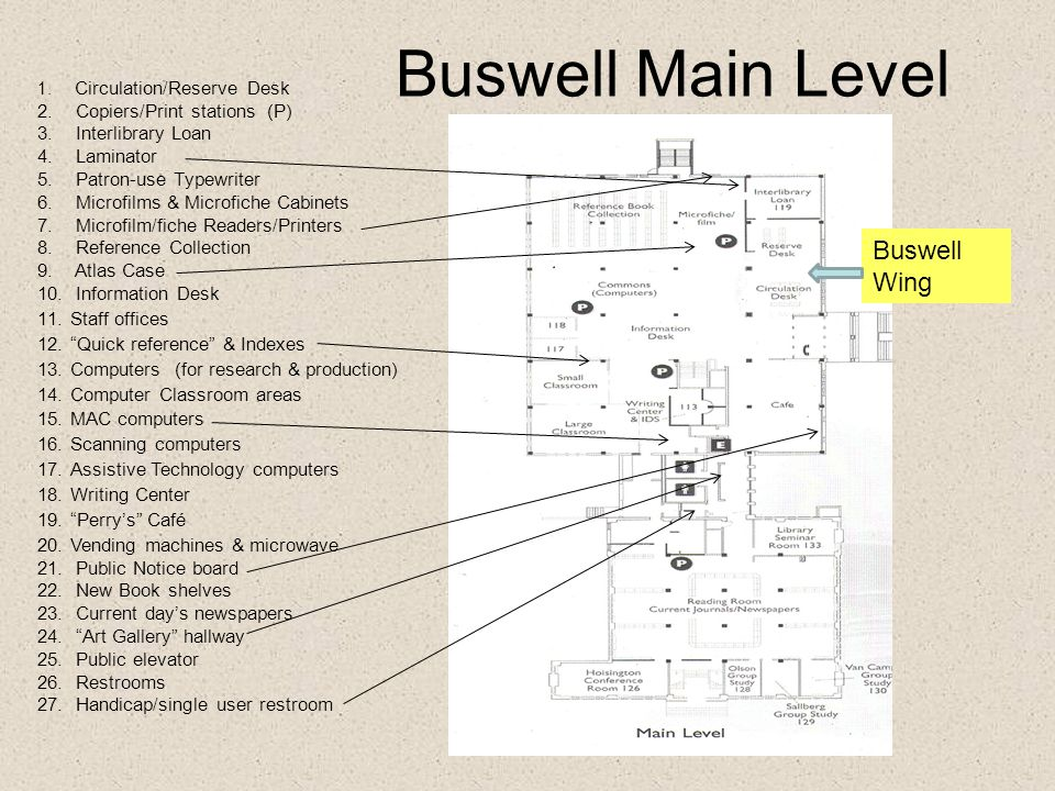 Buswell Main Level 1. Circulation/Reserve Desk 2. Copiers/Print stations (P) 3. Interlibrary Loan 4. Laminator 5. Patron-use Typewriter 6. Microfilms