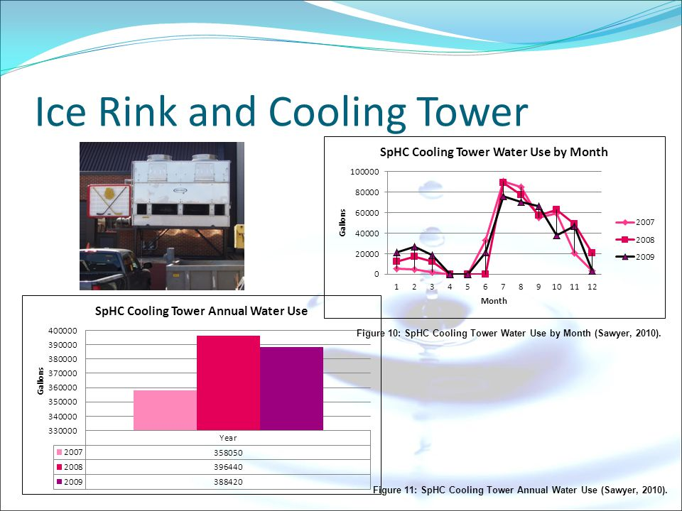 Ice Rink and Cooling Tower Figure 11: SpHC Cooling Tower Annual Water Use (Sawyer, 2010).