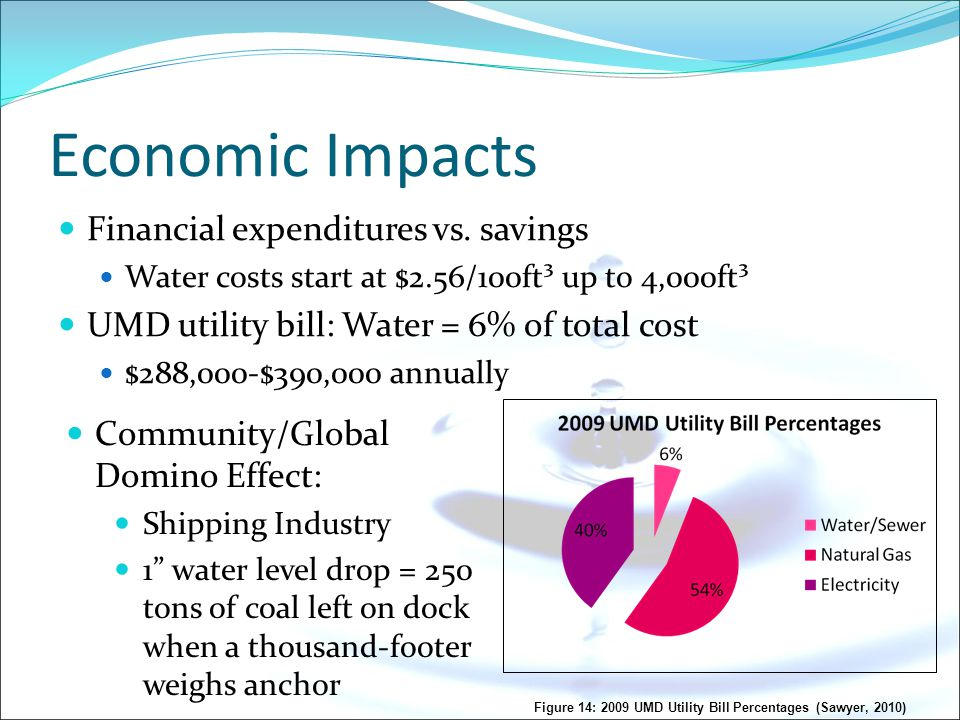 Economic Impacts Financial expenditures vs. savings Water costs start at $2.56/100ft³ up to 4,000ft³ UMD utility bill: Water = 6% of total cost $288,0
