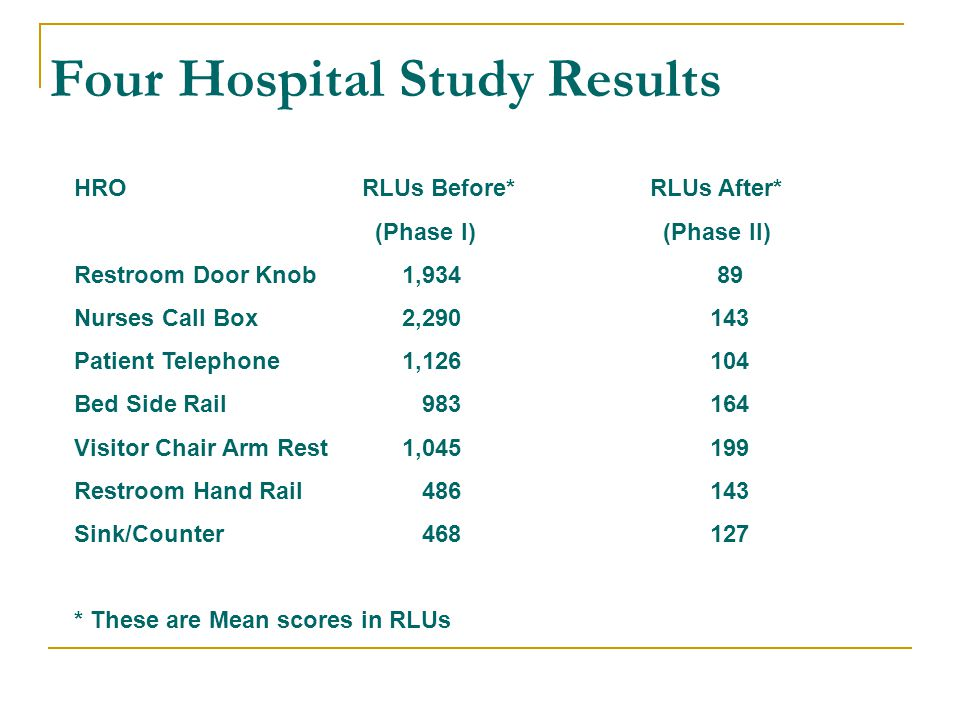Four Hospital Study Results HRORLUs Before* RLUs After* (Phase I) (Phase II) Restroom Door Knob 1,934 89 Nurses Call Box 2,290 143 Patient Telephone 1,126 104 Bed Side Rail 983 164 Visitor Chair Arm Rest 1,045 199 Restroom Hand Rail 486 143 Sink/Counter 468 127 * These are Mean scores in RLUs