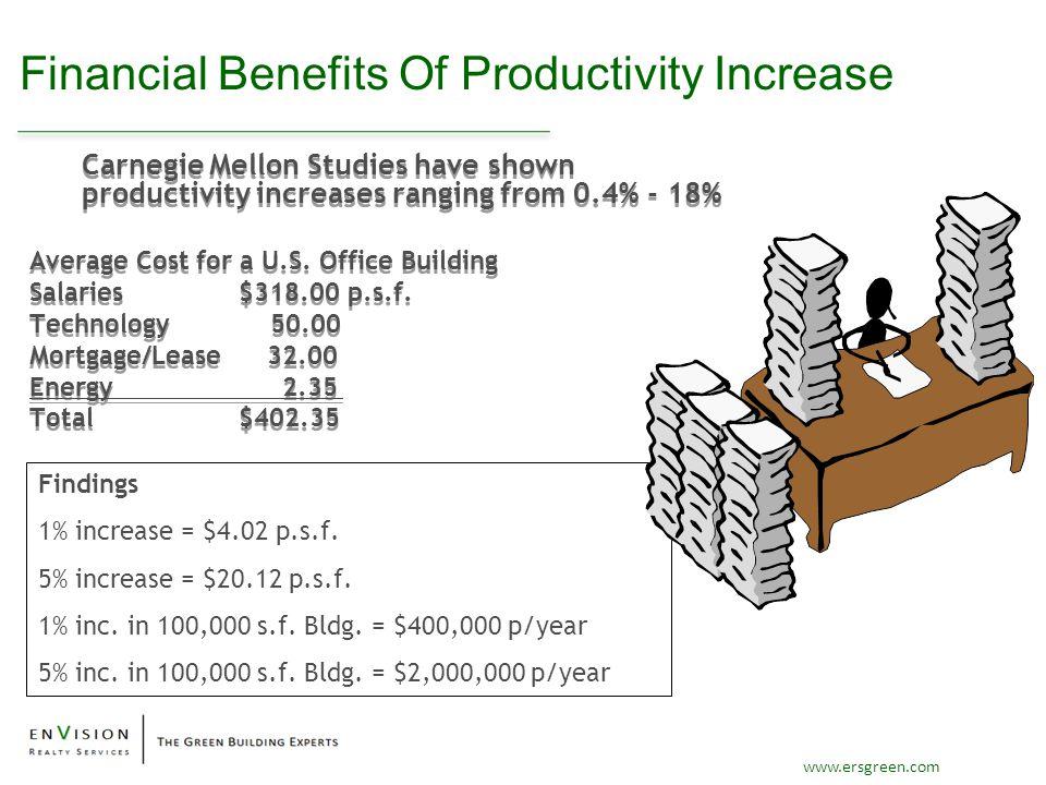 www.ersgreen.com Findings 1% increase = $4.02 p.s.f. 5% increase = $20.12 p.s.f. 1% inc. in 100,000 s.f. Bldg. = $400,000 p/year 5% inc. in 100,000 s.