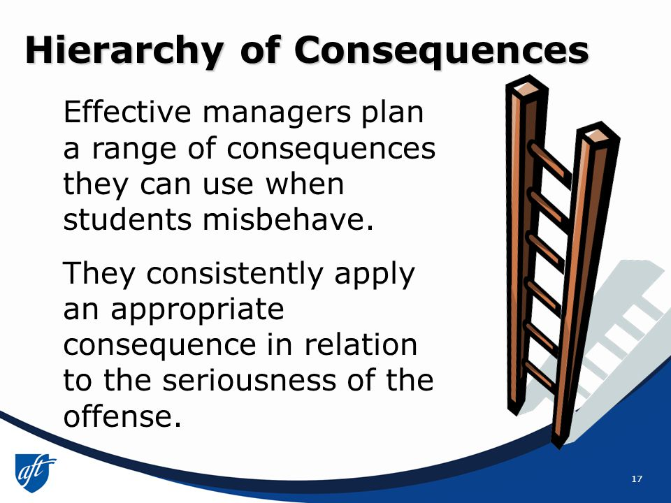 17 Hierarchy of Consequences Effective managers plan a range of consequences they can use when students misbehave.