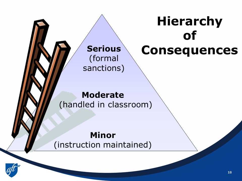 18 Hierarchy of Consequences Minor (instruction maintained) Serious (formal sanctions) Moderate (handled in classroom)