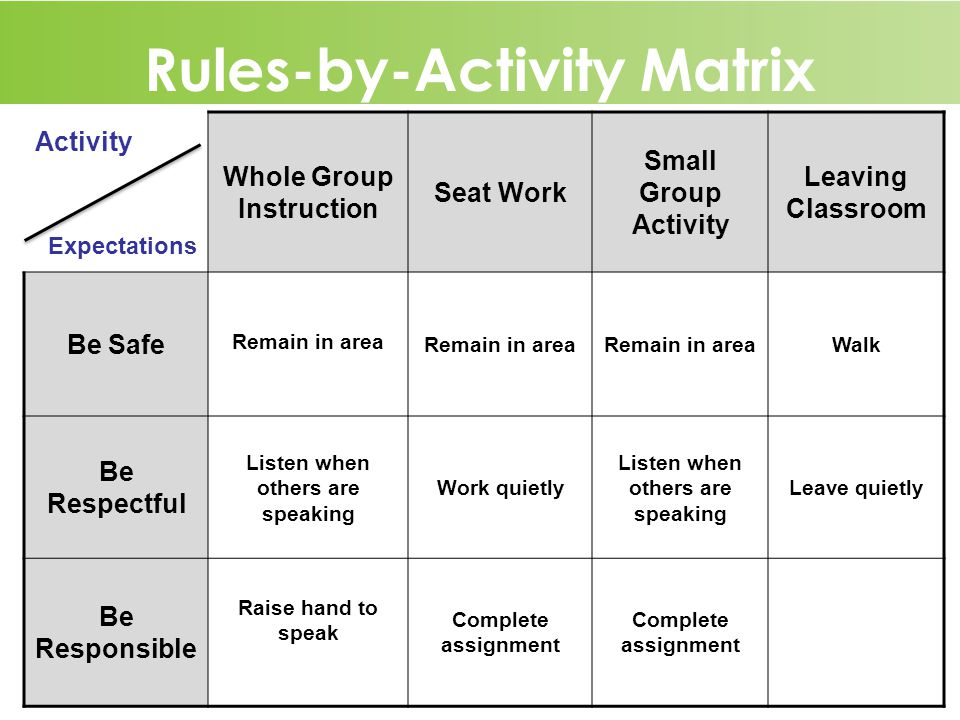 13 Rules-by-Activity Matrix Entering Classroom Activity Expectations Whole Group Instruction Seat Work Small Group Activity Leaving Classroom Be Safe Remain in area Walk Be Respectful Listen when others are speaking Work quietly Listen when others are speaking Leave quietly Be Responsible Raise hand to speak Complete assignment