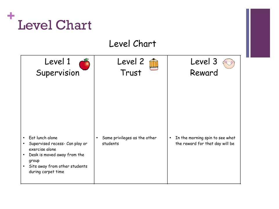 + Level Chart