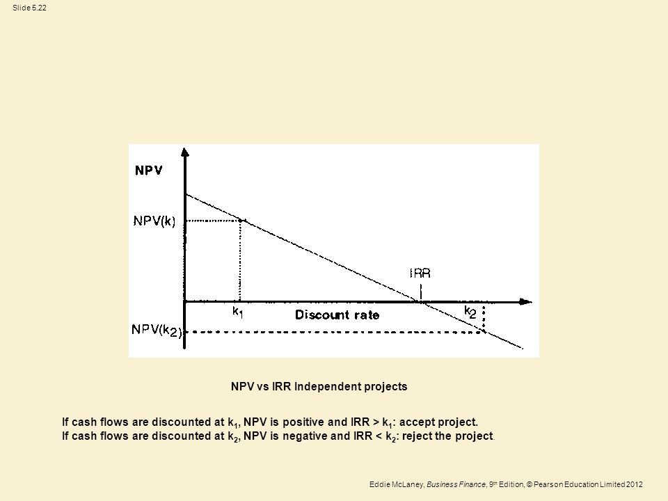 Eddie McLaney, Business Finance, 9 th Edition, © Pearson Education Limited 2012 Slide 5.22 NPV vs IRR Independent projects If cash flows are discounte