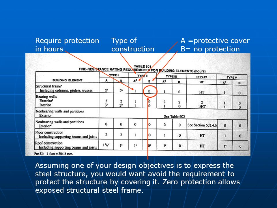 A =protective cover B= no protection Type of construction Require protection in hours Assuming one of your design objectives is to express the steel s