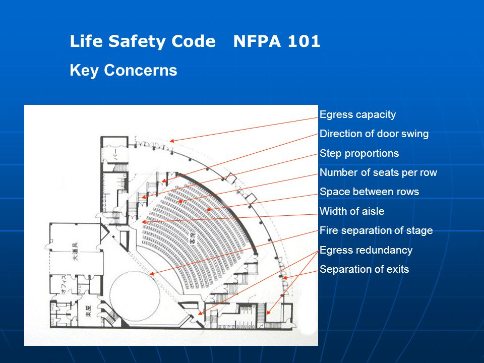 Life Safety Code NFPA 101 Key Concerns Egress capacity Direction of door swing Step proportions Number of seats per row Space between rows Width of ai