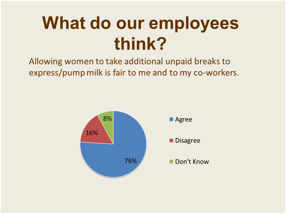 What do our employees think? Allowing women to take additional unpaid breaks to express/pump milk is fair to me and to my co-workers.