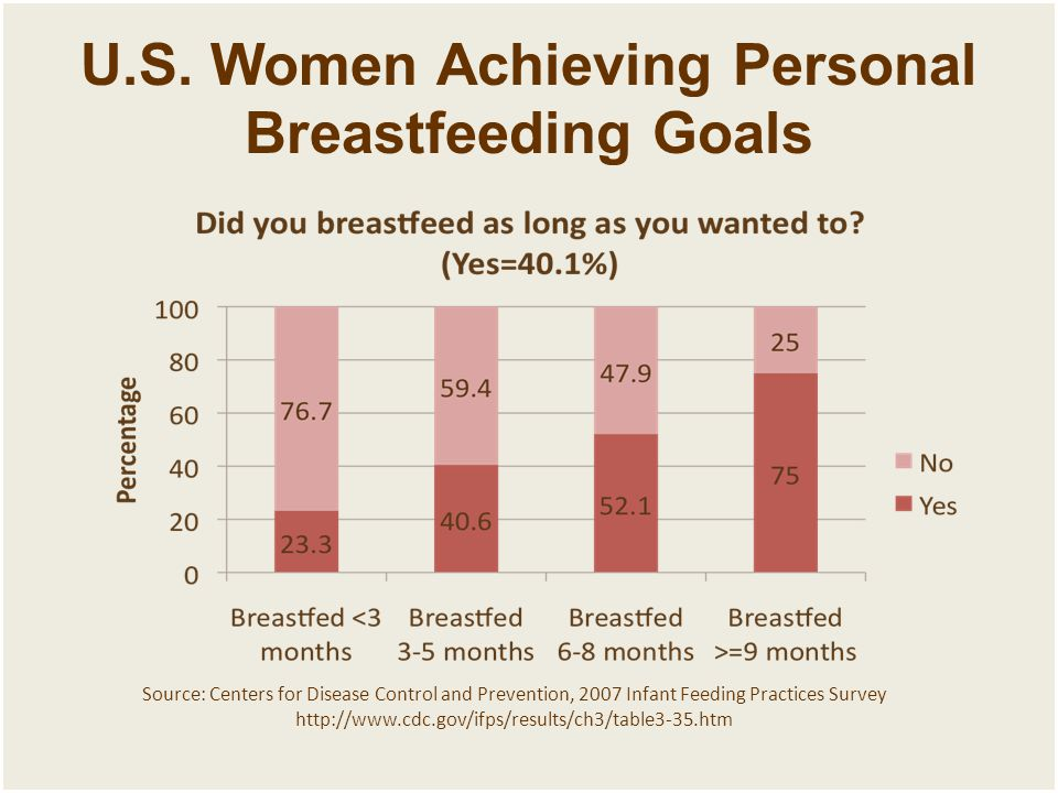 U.S. Women Achieving Personal Breastfeeding Goals Source: Centers for Disease Control and Prevention, 2007 Infant Feeding Practices Survey http://www.