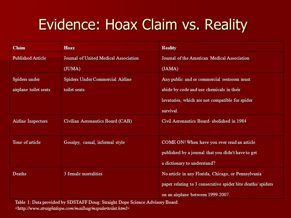 Evidence: Hoax Claim vs. Reality ClaimHoaxReality Published Article Journal of United Medical Association Journal of the American Medical Association