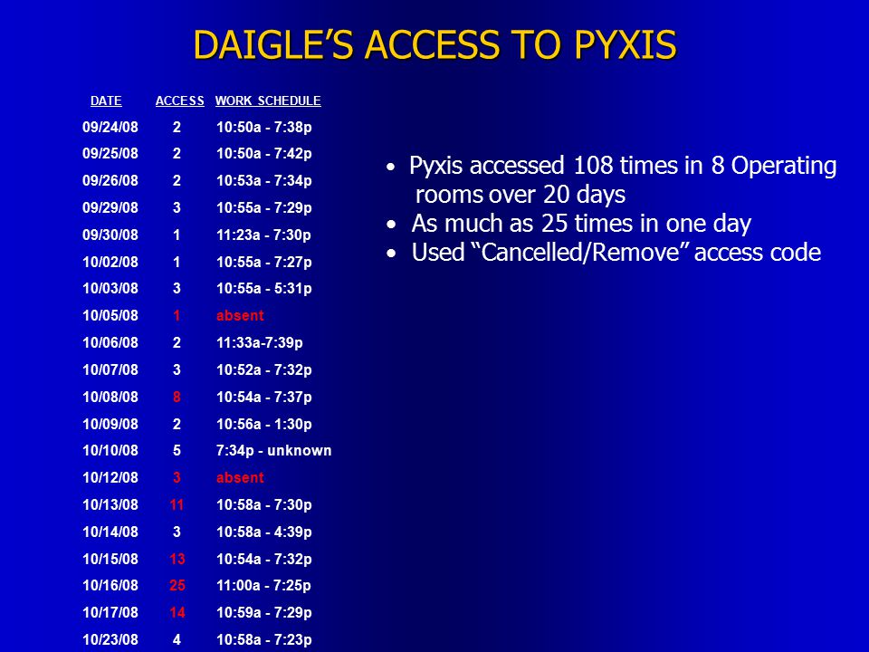 DAIGLE'S ACCESS TO PYXIS DATEACCESS WORK SCHEDULE 09/24/08210:50a - 7:38p 09/25/08210:50a - 7:42p 09/26/08210:53a - 7:34p 09/29/08310:55a - 7:29p 09/30/08111:23a - 7:30p 10/02/08110:55a - 7:27p 10/03/08310:55a - 5:31p 10/05/081absent 10/06/08211:33a-7:39p 10/07/08310:52a - 7:32p 10/08/08810:54a - 7:37p 10/09/08210:56a - 1:30p 10/10/0857:34p - unknown 10/12/083absent 10/13/081110:58a - 7:30p 10/14/08310:58a - 4:39p 10/15/081310:54a - 7:32p 10/16/082511:00a - 7:25p 10/17/081410:59a - 7:29p 10/23/08410:58a - 7:23p Pyxis accessed 108 times in 8 Operating rooms over 20 days As much as 25 times in one day Used Cancelled/Remove access code
