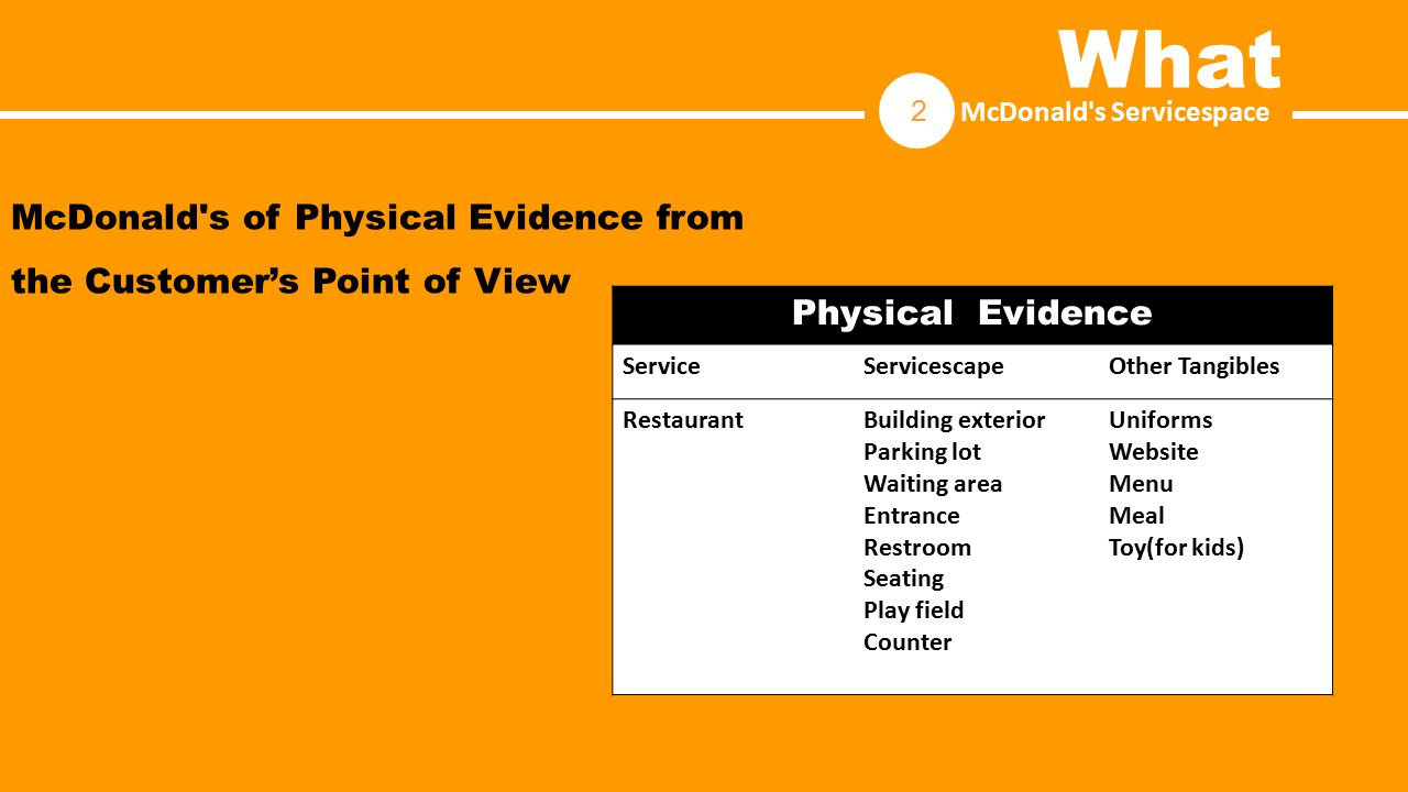 McDonald's of Physical Evidence from the Customer's Point of View Physical Evidence ServiceServicescapeOther Tangibles RestaurantBuilding exterior Par
