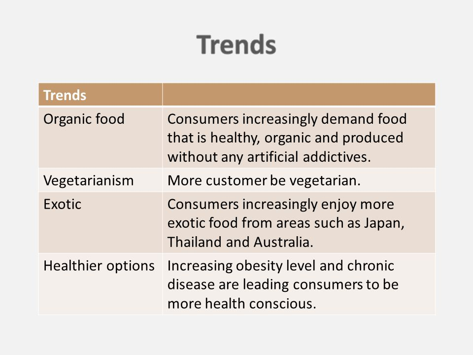 Trends Organic foodConsumers increasingly demand food that is healthy, organic and produced without any artificial addictives.