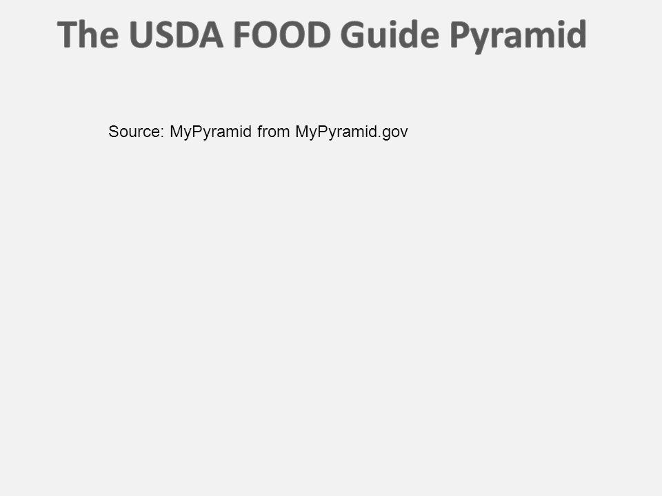 Source: MyPyramid from MyPyramid.gov