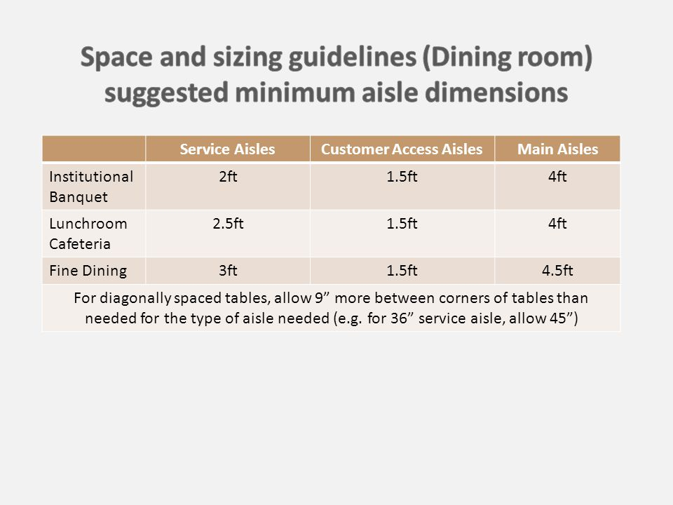 Service AislesCustomer Access AislesMain Aisles Institutional Banquet 2ft1.5ft4ft Lunchroom Cafeteria 2.5ft1.5ft4ft Fine Dining3ft1.5ft4.5ft For diagonally spaced tables, allow 9 more between corners of tables than needed for the type of aisle needed (e.g.