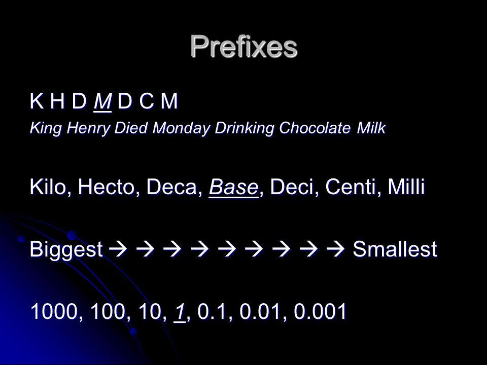 Prefixes K H D M D C M King Henry Died Monday Drinking Chocolate Milk Kilo, Hecto, Deca, Base, Deci, Centi, Milli Biggest          Smallest 1