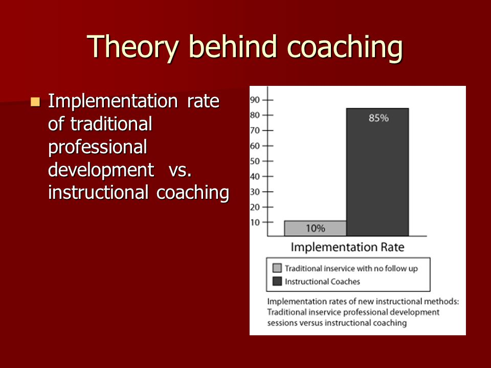 Theory behind coaching Implementation rate of traditional professional development vs.