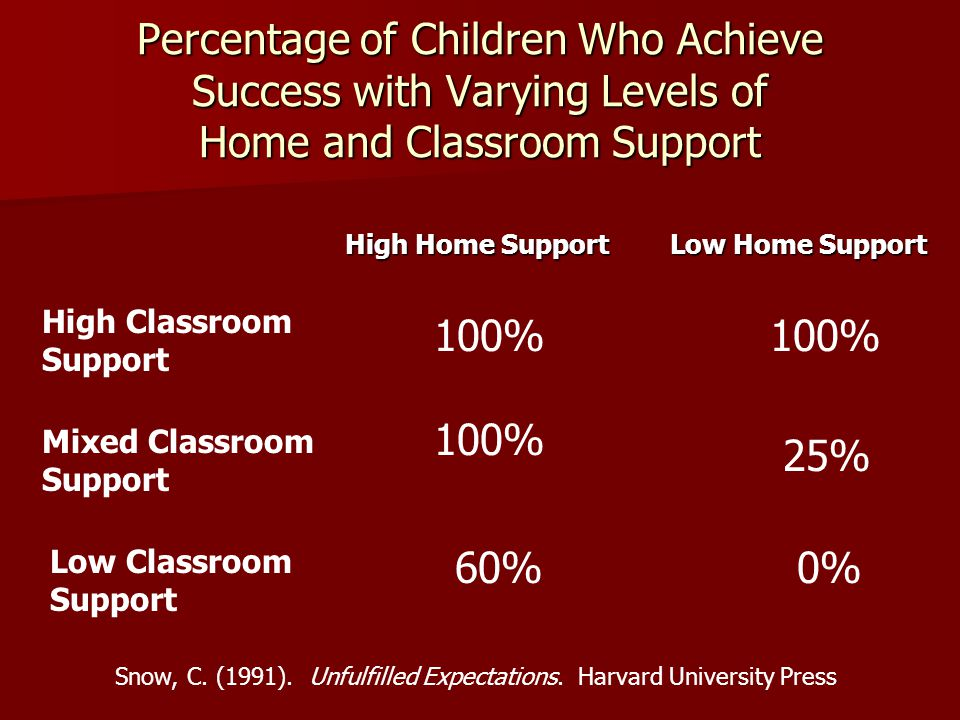 Percentage of Children Who Achieve Success with Varying Levels of Home and Classroom Support High Home Support Low Home Support High Home Support Low Home Support High Classroom Support Mixed Classroom Support Low Classroom Support 100% 0% 60% 25% Snow, C.