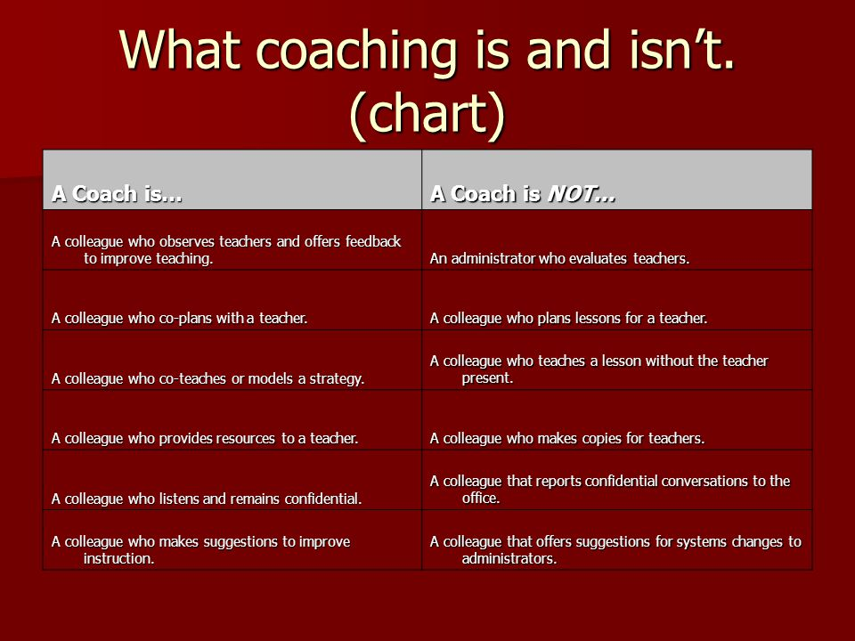 What coaching is and isn't.