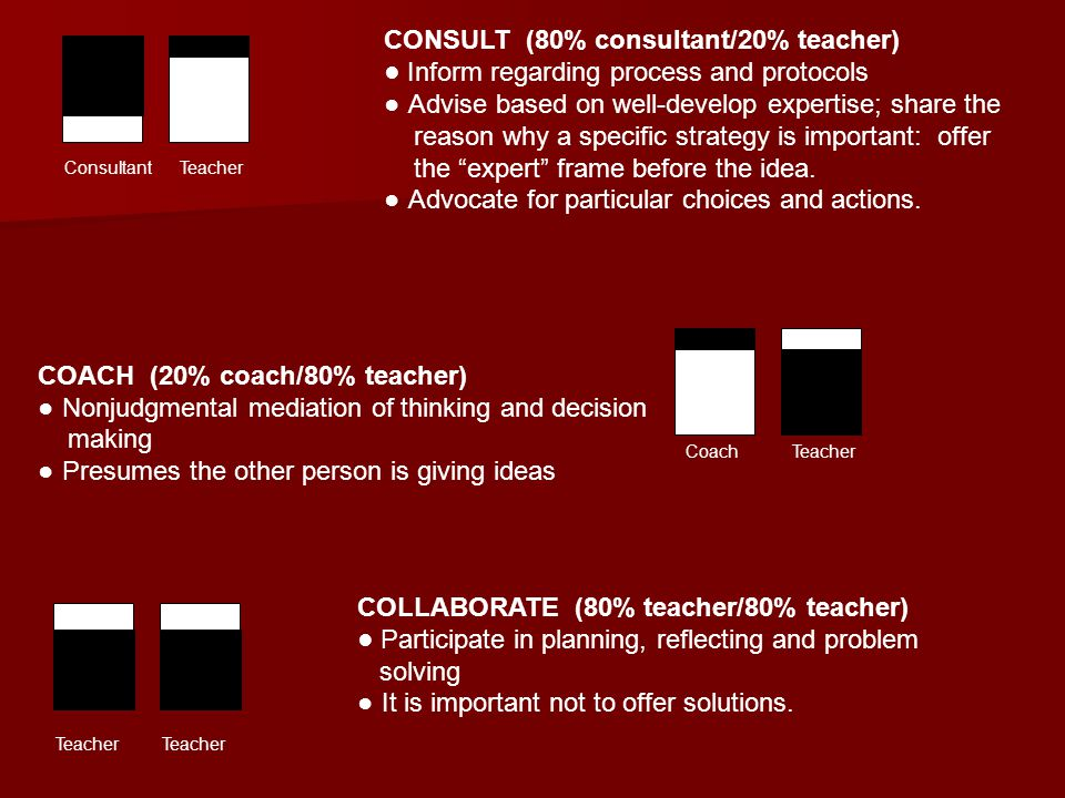 Teacher CONSULT (80% consultant/20% teacher) ● Inform regarding process and protocols ● Advise based on well-develop expertise; share the reason why a specific strategy is important: offer the expert frame before the idea.