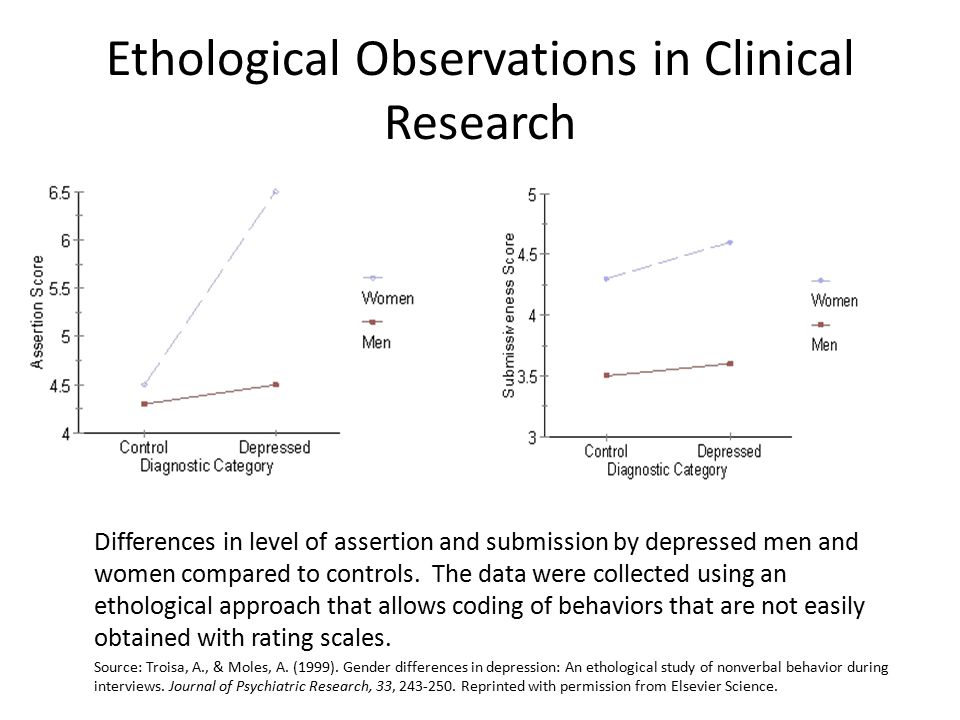 Ethological Observations in Clinical Research Differences in level of assertion and submission by depressed men and women compared to controls.