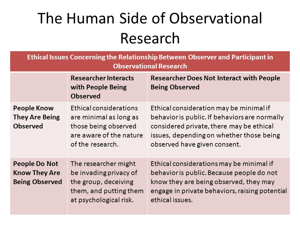 The Human Side of Observational Research Ethical Issues Concerning the Relationship Between Observer and Participant in Observational Research Researcher Interacts with People Being Observed Researcher Does Not Interact with People Being Observed People Know They Are Being Observed Ethical considerations are minimal as long as those being observed are aware of the nature of the research.