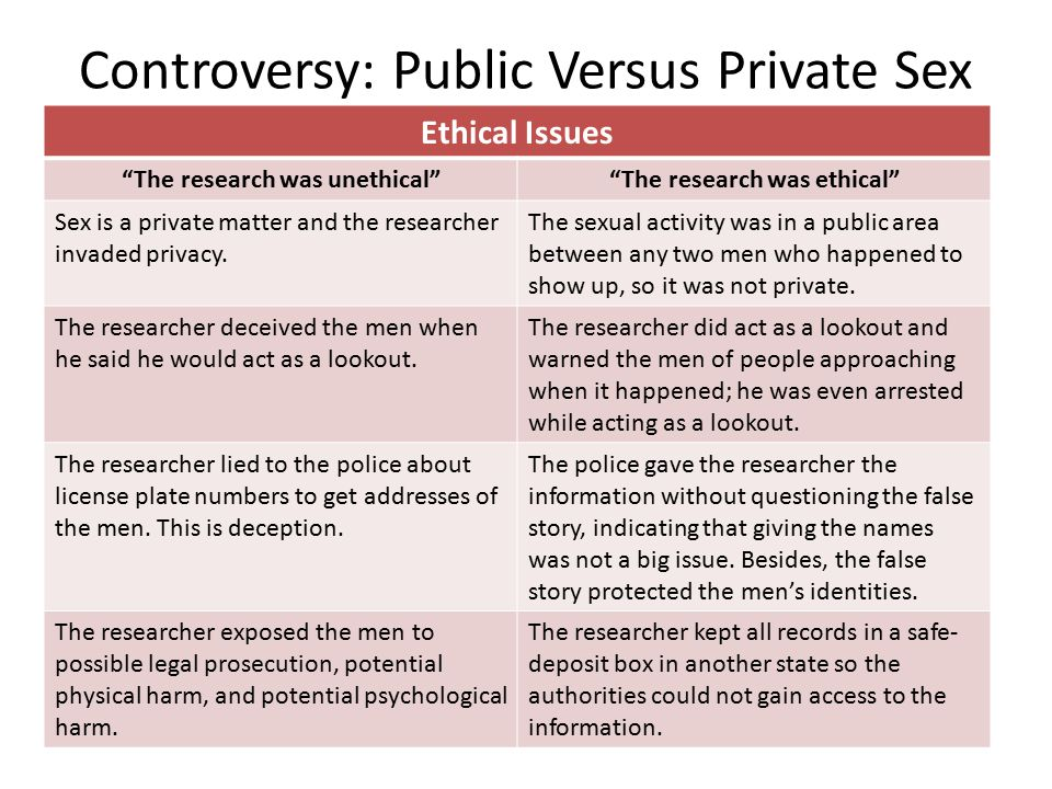 Controversy: Public Versus Private Sex Ethical Issues The research was unethical The research was ethical Sex is a private matter and the researcher invaded privacy.