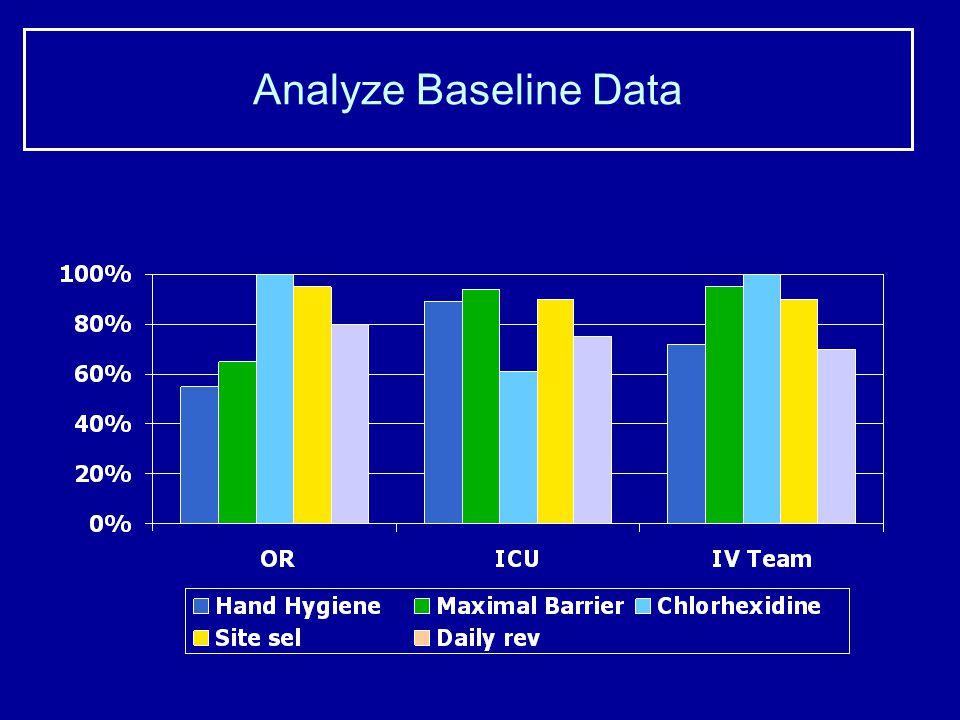 Analyze Baseline Data