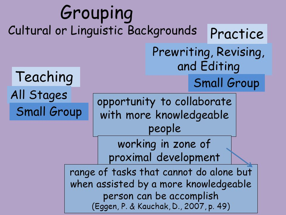 Cultural or Linguistic Backgrounds Grouping Prewriting, Revising, and Editing Teaching All Stages Small Group Practice Small Group opportunity to collaborate with more knowledgeable people working in zone of proximal development range of tasks that cannot do alone but when assisted by a more knowledgeable person can be accomplish (Eggen, P.