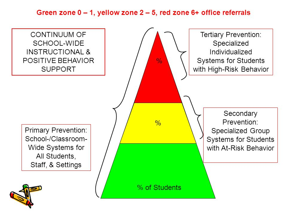 Green zone 0 – 1, yellow zone 2 – 5, red zone 6+ office referrals Primary Prevention: School-/Classroom- Wide Systems for All Students, Staff, & Settings Secondary Prevention: Specialized Group Systems for Students with At-Risk Behavior Tertiary Prevention: Specialized Individualized Systems for Students with High-Risk Behavior % of Students % CONTINUUM OF SCHOOL-WIDE INSTRUCTIONAL & POSITIVE BEHAVIOR SUPPORT %