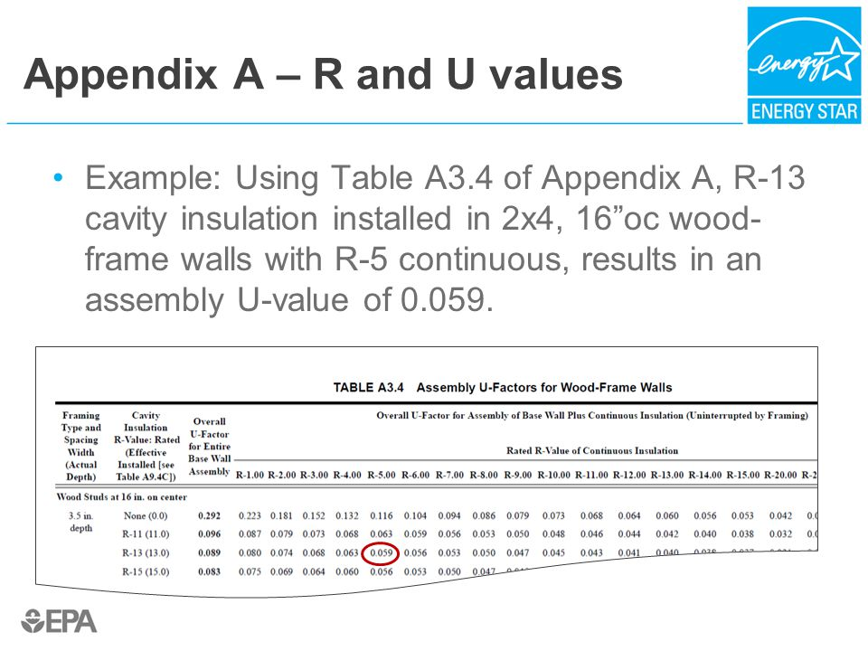 Appendix A – R and U values Example: Using Table A3.4 of Appendix A, R-13 cavity insulation installed in 2x4, 16 oc wood- frame walls with R-5 continuous, results in an assembly U-value of 0.059.