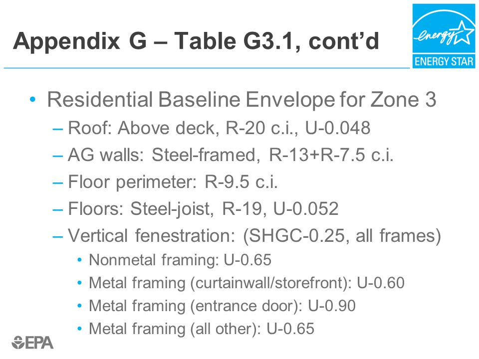 Appendix G – Table G3.1, cont'd Residential Baseline Envelope for Zone 3 –Roof: Above deck, R-20 c.i., U-0.048 –AG walls: Steel-framed, R-13+R-7.5 c.i.
