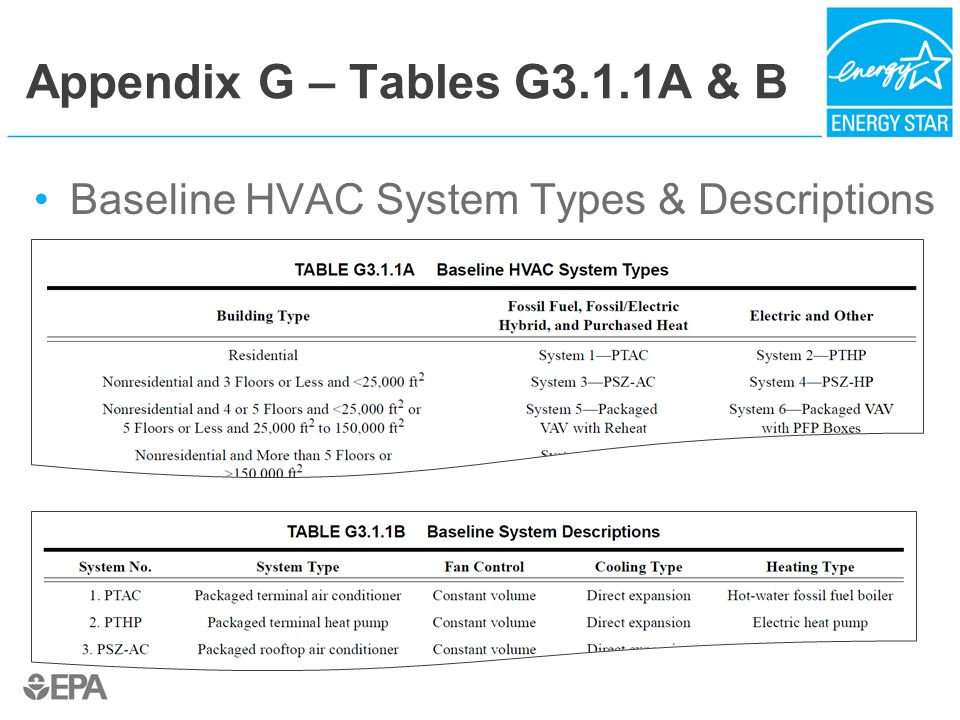 Appendix G – Tables G3.1.1A & B Baseline HVAC System Types & Descriptions