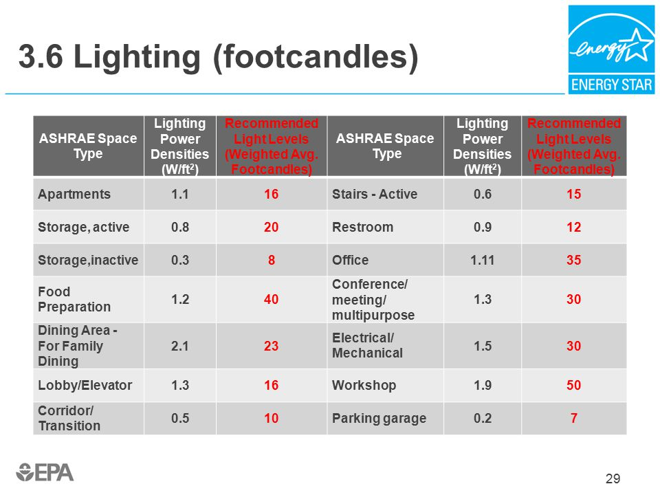3.6 Lighting (footcandles) 29 ASHRAE Space Type Lighting Power Densities (W/ft 2 ) Recommended Light Levels (Weighted Avg.