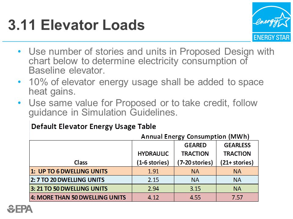3.11 Elevator Loads Use number of stories and units in Proposed Design with chart below to determine electricity consumption of Baseline elevator.