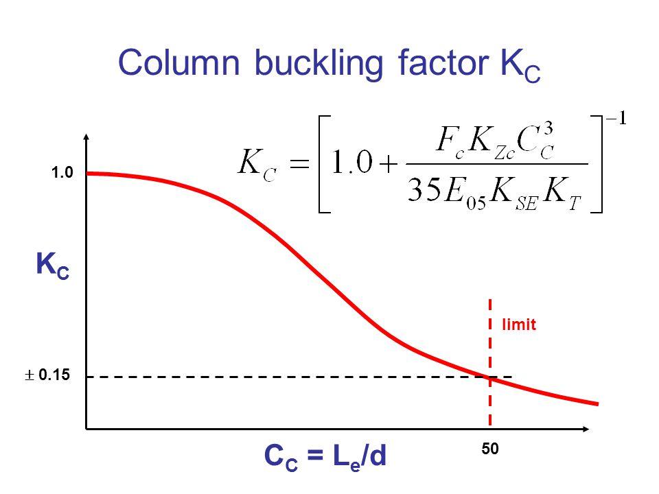 Column buckling factor K C C C = L e /d KCKC 1.0 50 limit  0.15