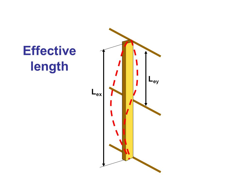 Effective length L ex L ey