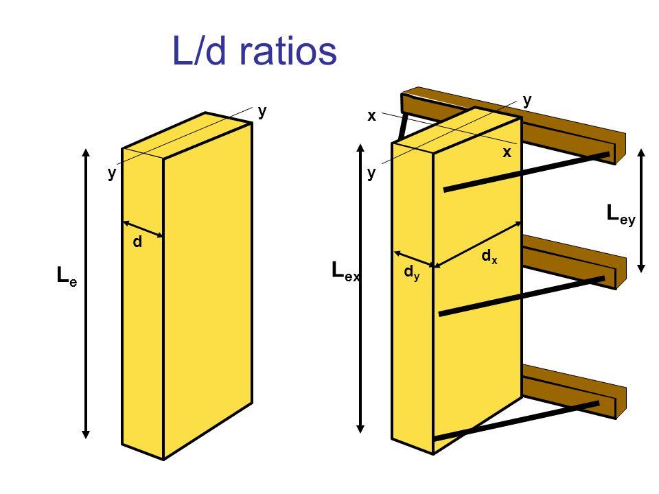 L/d ratios LeLe L ey L ex d dydy dxdx x x y y y y