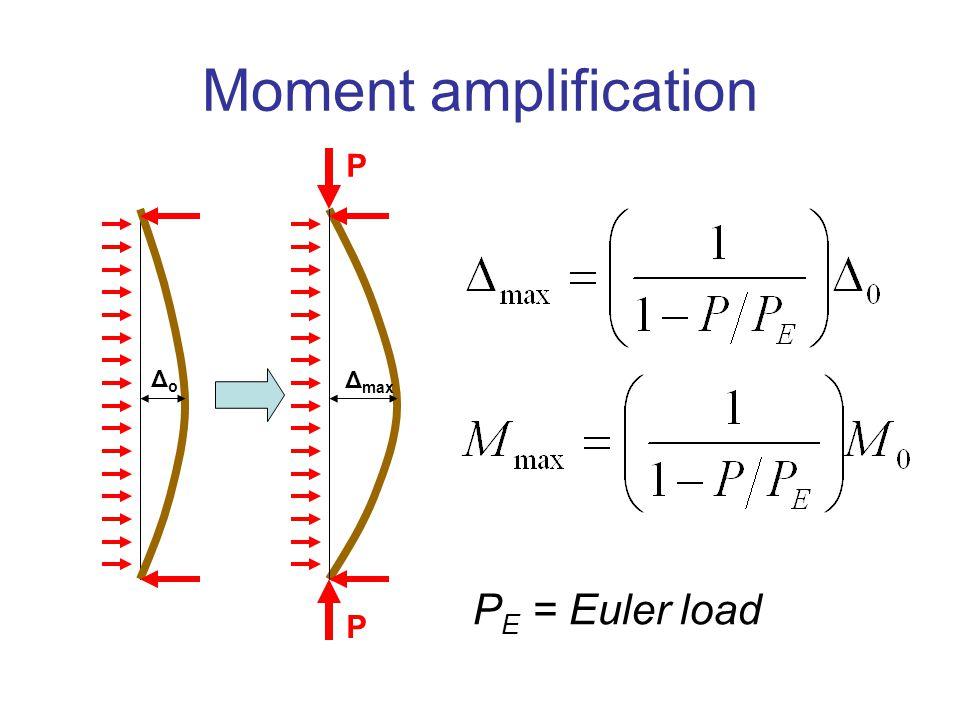 Moment amplification ΔoΔo Δ max P P P E = Euler load