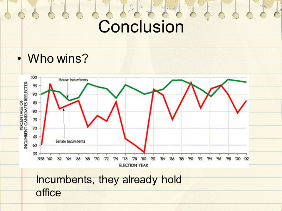Conclusion Who wins Incumbents, they already hold office