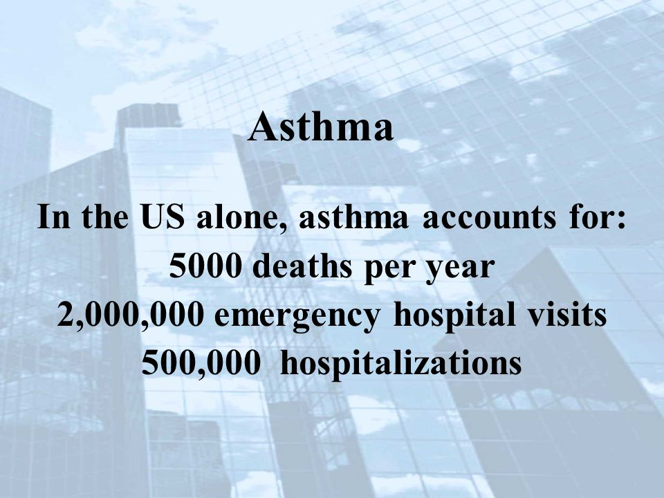 In the US alone, asthma accounts for: 5000 deaths per year 2,000,000 emergency hospital visits 500,000 hospitalizations Asthma