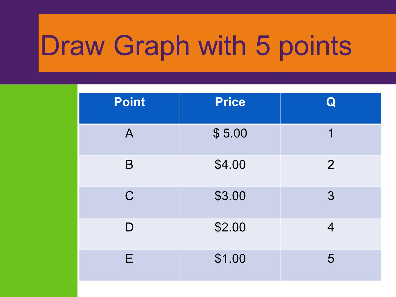 Draw Graph with 5 points PointPriceQ A$ 5.001 B$4.002 C$3.003 D$2.004 E$1.005