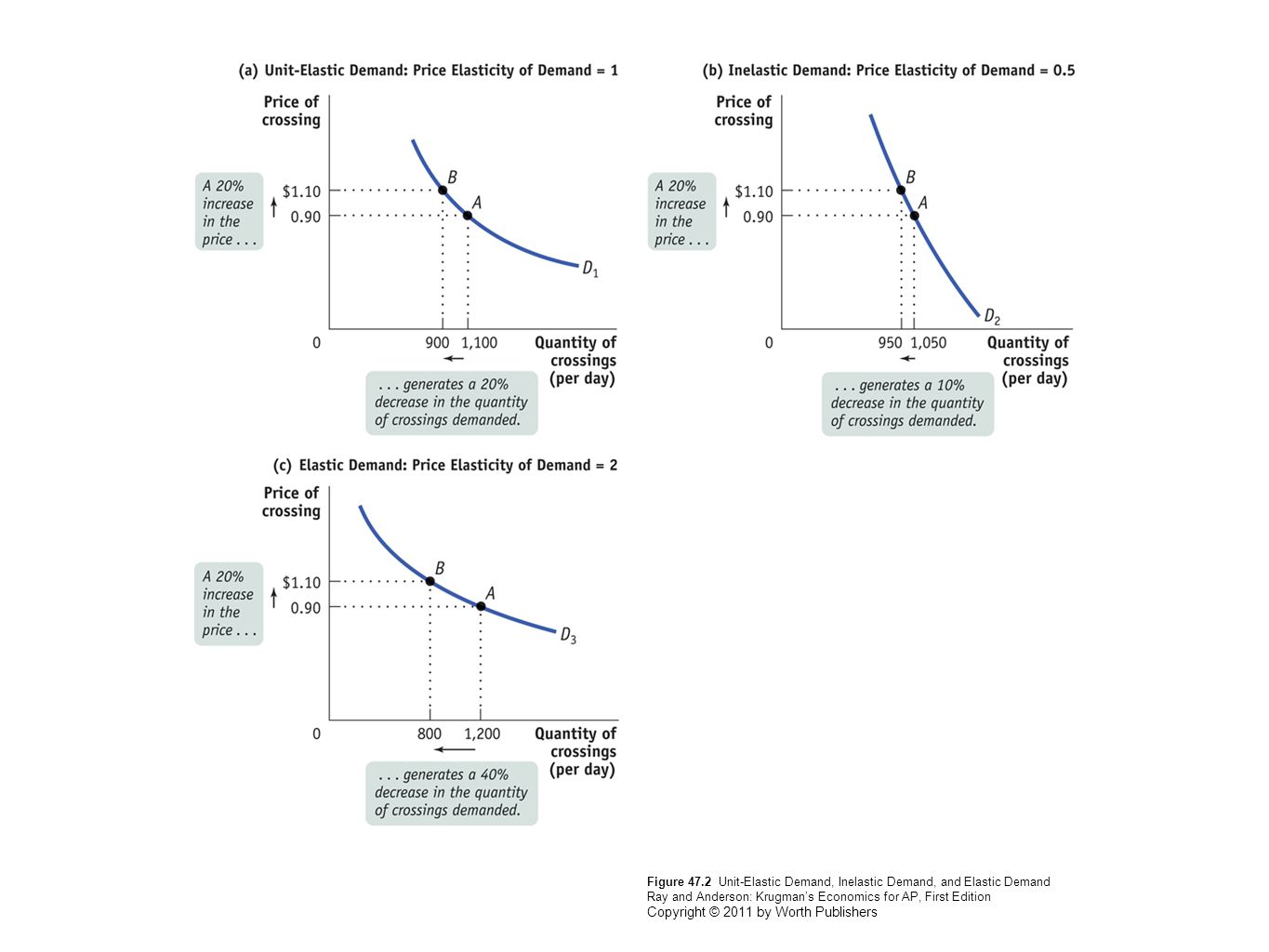 Figure 47.2 Unit-Elastic Demand, Inelastic Demand, and Elastic Demand Ray and Anderson: Krugman's Economics for AP, First Edition Copyright © 2011 by
